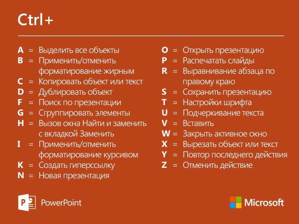 Горячие клавиши в Microsoft Office PowerPoint для Windows