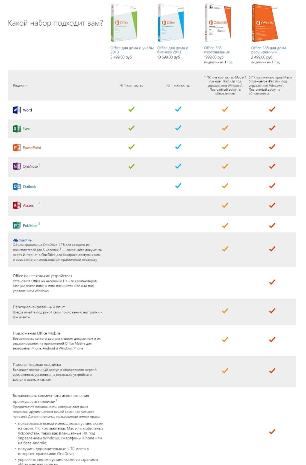 Где бесплатно скачать или купить PowerPoint для Windows, Mac, Android, iPhone и iPad